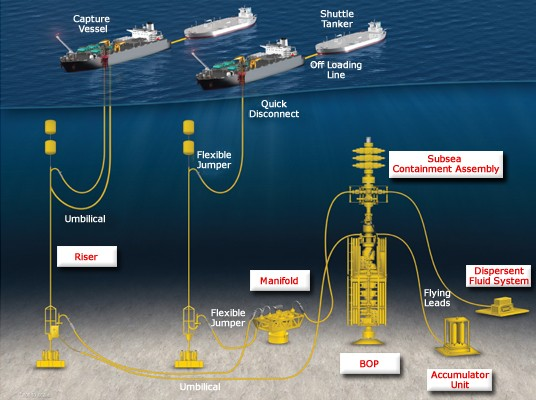 Four major oil companies are working together to develop a rapid response deepwater oil containment system.