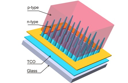 Nanocone-based solar cell consisting of n-type nanocones, p-type matrix, transparent conductive oxide and glass substrate.