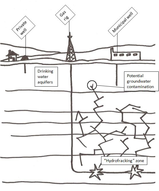 Diagram of the fracking procedure.