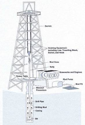 Math For Safer Deep Water Oil Drilling