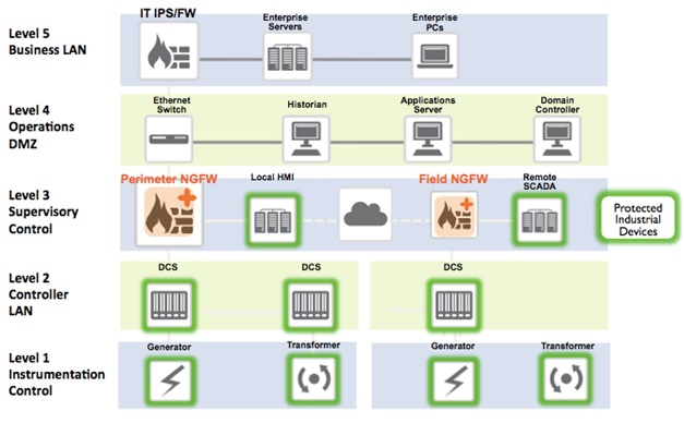The differences between the IT enterprise network and the OT network. The networks end up separated by different levels and the respective firewalls and intrusion prevention systems work complementarily.