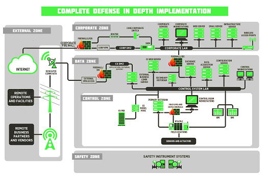 Graphic of the defense-in-depth model.